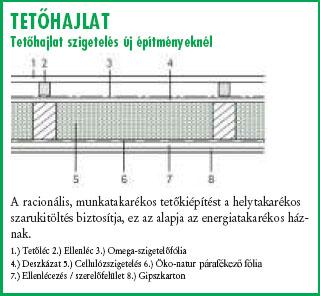 tetőhajlat